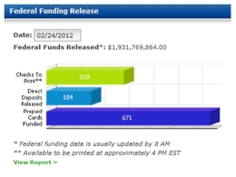 TIC Federal Funding Release Dashboard